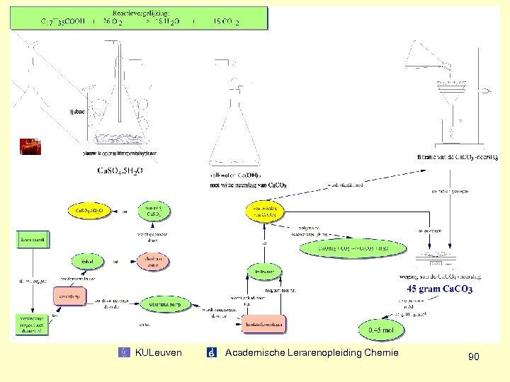 KULeuven Academische Lerarenopleiding Chemie 90