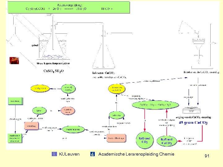KULeuven Academische Lerarenopleiding Chemie 91