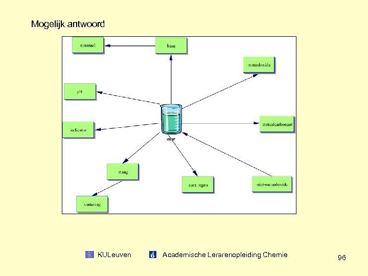 Mogelijk antwoord KULeuven Academische Lerarenopleiding Chemie 96