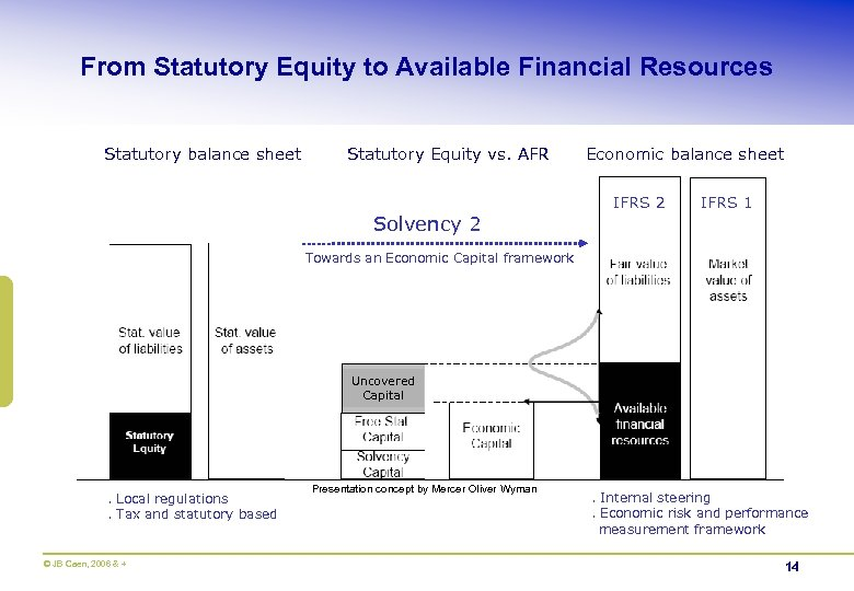 From Statutory Equity to Available Financial Resources Statutory balance sheet Statutory Equity vs. AFR
