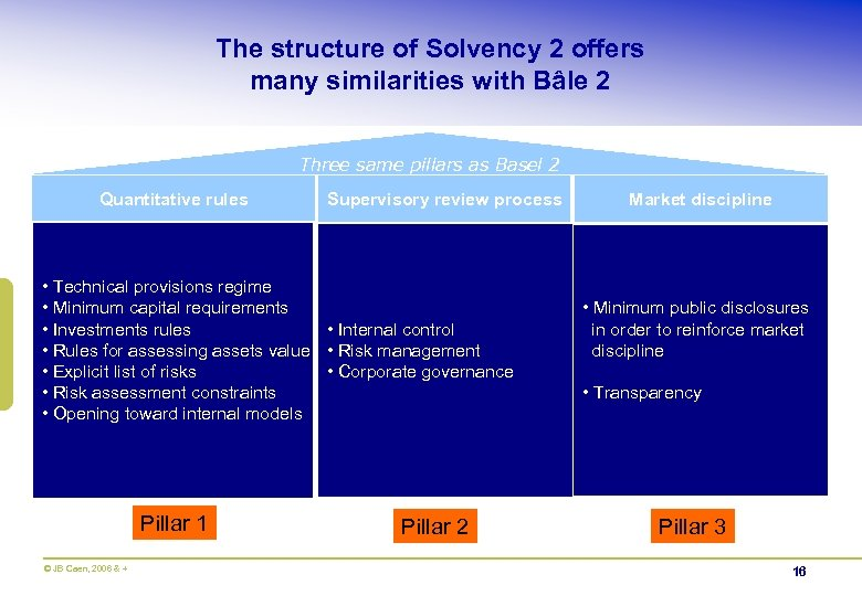 The structure of Solvency 2 offers many similarities with Bâle 2 Three same pillars