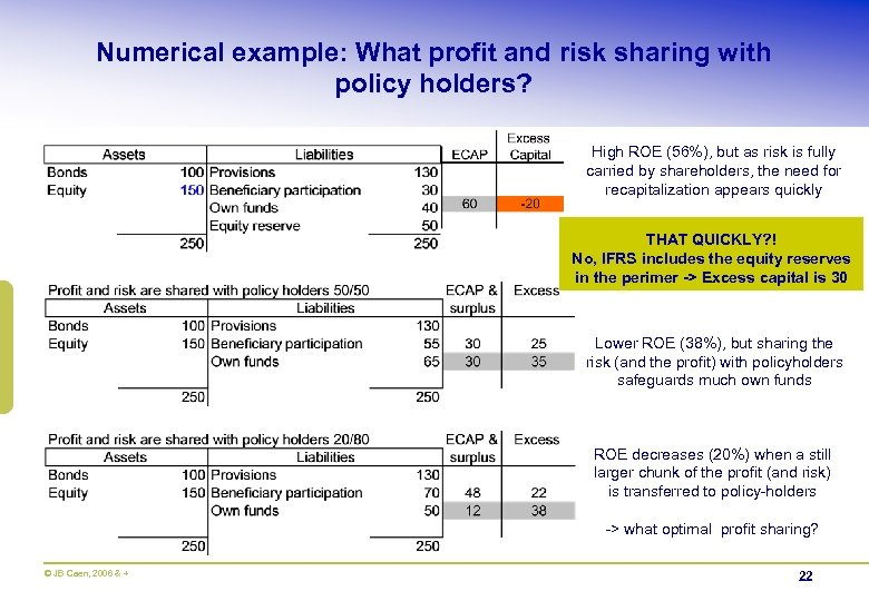Numerical example: What profit and risk sharing with policy holders? High ROE (56%), but