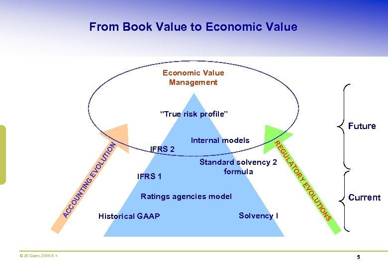 "From Book Value to Economic Value Management ""True risk profile"" Internal models UT OL"