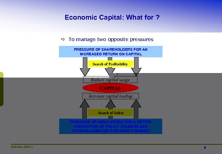 Economic Capital: What for ? ð To manage two opposite pressures PRESSURE OF SHAREHOLDERS