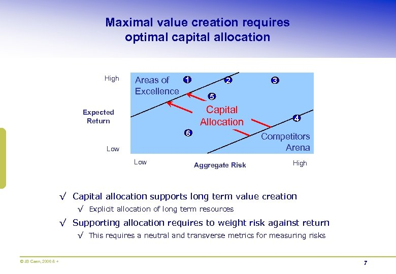 Maximal value creation requires optimal capital allocation High 1 Areas of Excellence 2 5