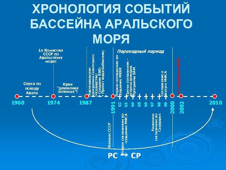 1960 1974 1987 PC CP 99 98 97 96 95 94 93 2002 2000