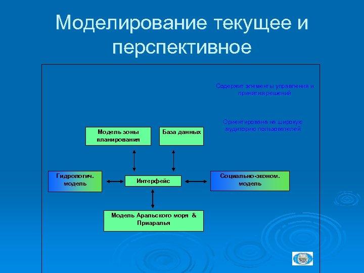 Моделирование текущее и перспективное Содержит элементы управления и принятия решений Модель зоны планирования Гидрологич.