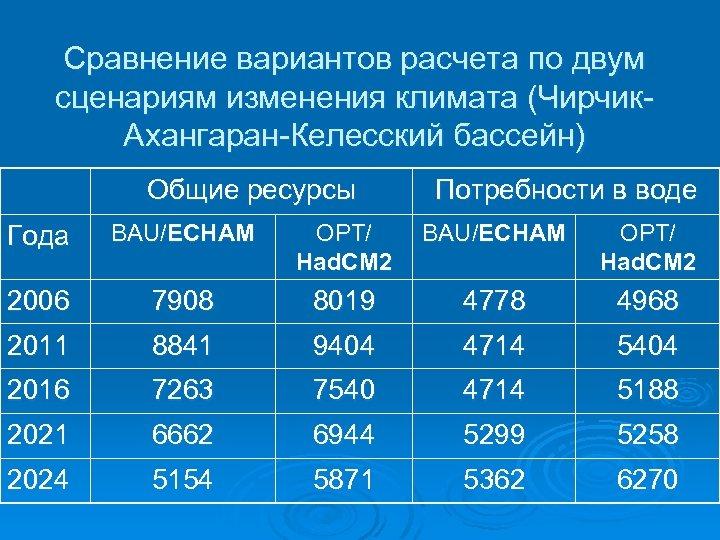 Сравнение вариантов расчета по двум сценариям изменения климата (Чирчик. Ахангаран-Келесский бассейн) Общие ресурсы Потребности