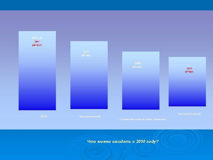 2460 м 3 person 1870 м 3/чел. 1560 м 3/чел. 2005 1430 м 3/чел.