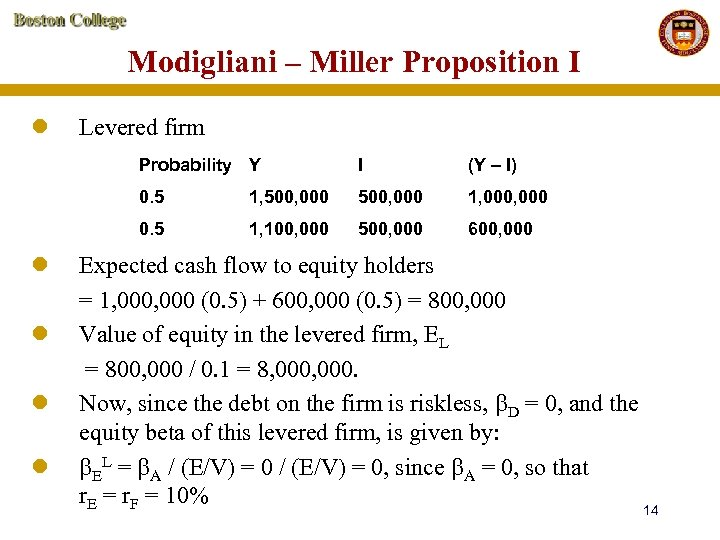 Modigliani – Miller Proposition I l Levered firm Probability Y l l 1, 500,