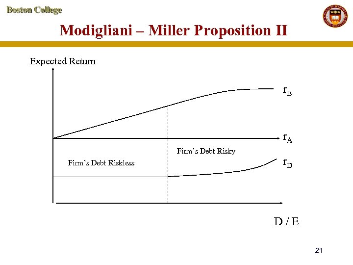 Modigliani – Miller Proposition II Expected Return r. E r. A Firm's Debt Risky