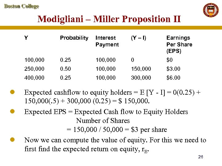 Modigliani – Miller Proposition II Y Earnings Per Share (EPS) 0. 25 100, 000