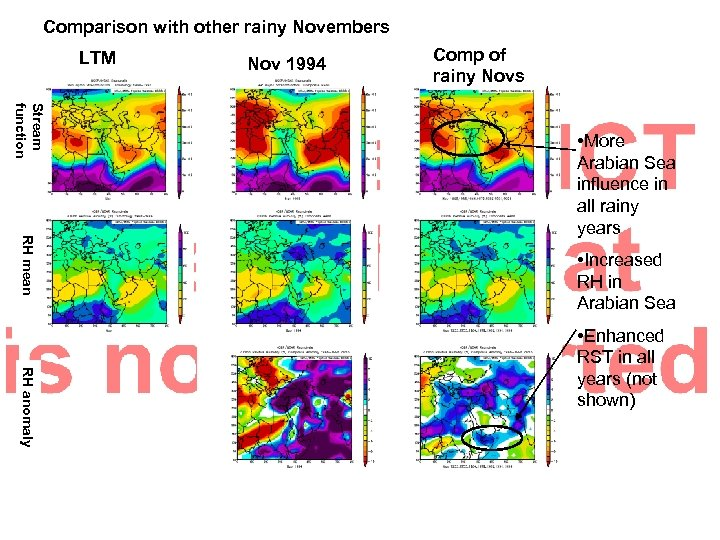 Comparison with other rainy Novembers LTM Nov 1994 Comp of rainy Novs Stream function