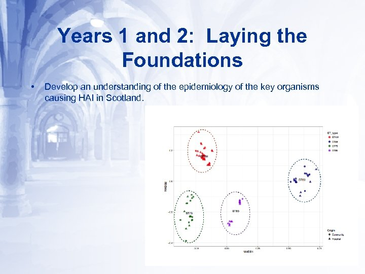 Years 1 and 2: Laying the Foundations • Develop an understanding of the epidemiology