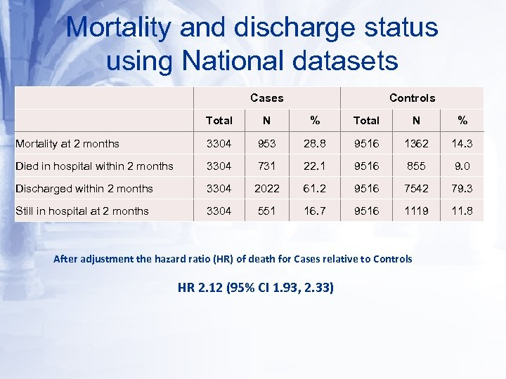 Mortality and discharge status using National datasets Cases Controls Total N % Mortality at