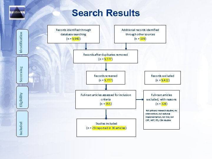 Search Results Additional records identified through other sources (n = 139) Identification Records identified