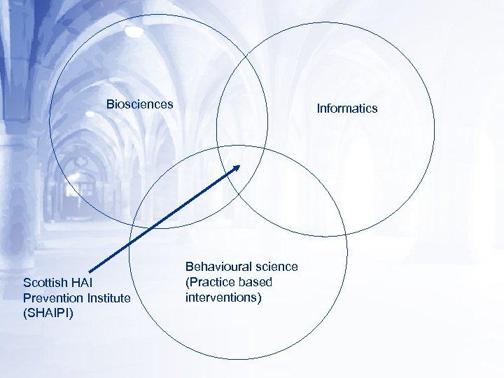 Biosciences Scottish HAI Prevention Institute (SHAIPI) Informatics Behavioural science (Practice based interventions)