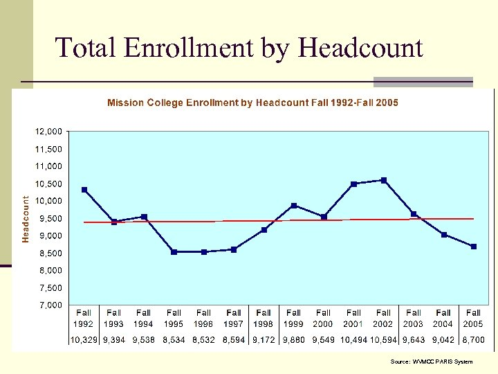 Total Enrollment by Headcount Source: WVMCC PARIS System