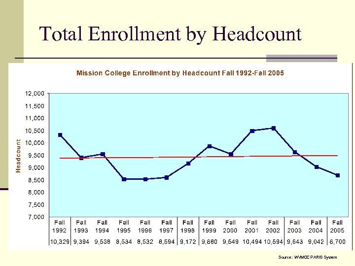 Total Enrollment by Headcount Source: WVMCC PARIS System