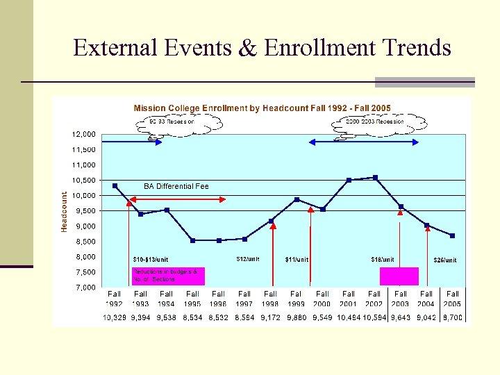 External Events & Enrollment Trends