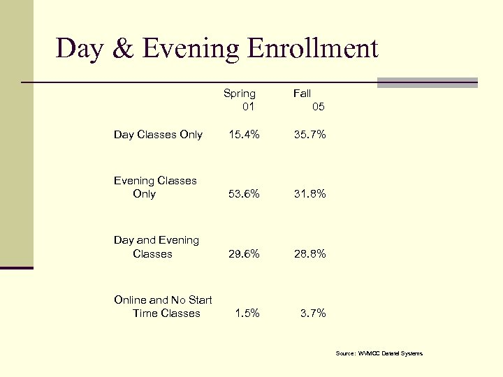 Day & Evening Enrollment Spring 01 Fall 05 Day Classes Only 15. 4% 35.