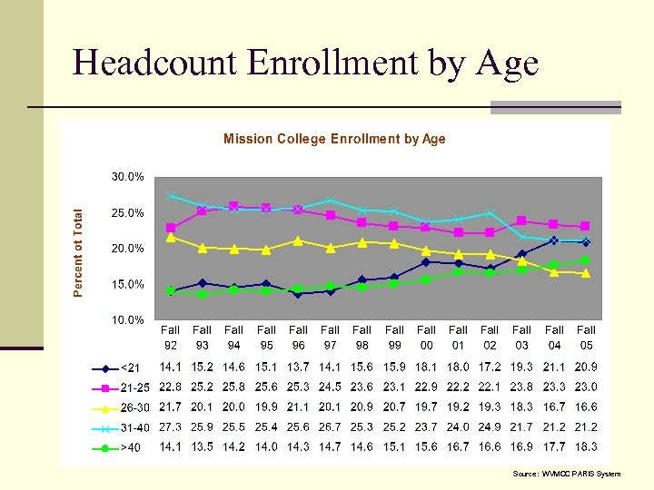 Headcount Enrollment by Age Source: WVMCC PARIS System