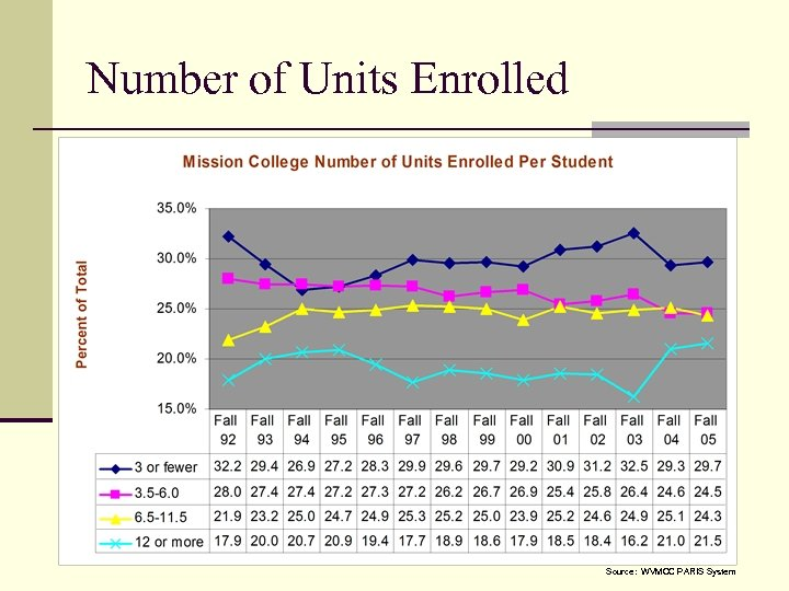 Number of Units Enrolled Source: WVMCC PARIS System