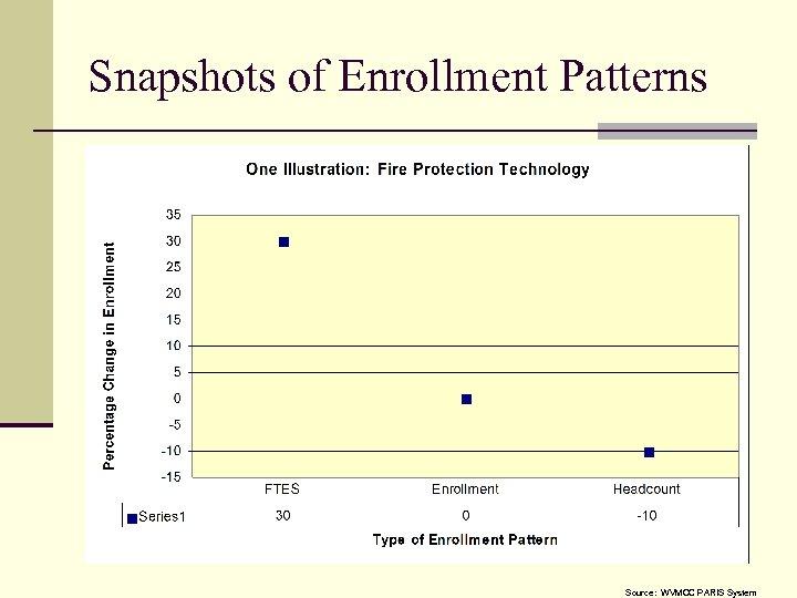 Snapshots of Enrollment Patterns Source: WVMCC PARIS System