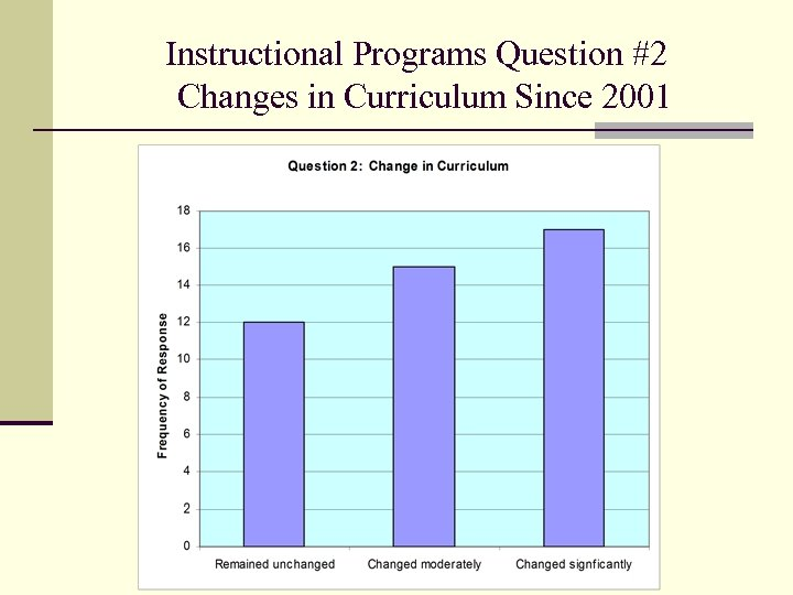 Instructional Programs Question #2 Changes in Curriculum Since 2001