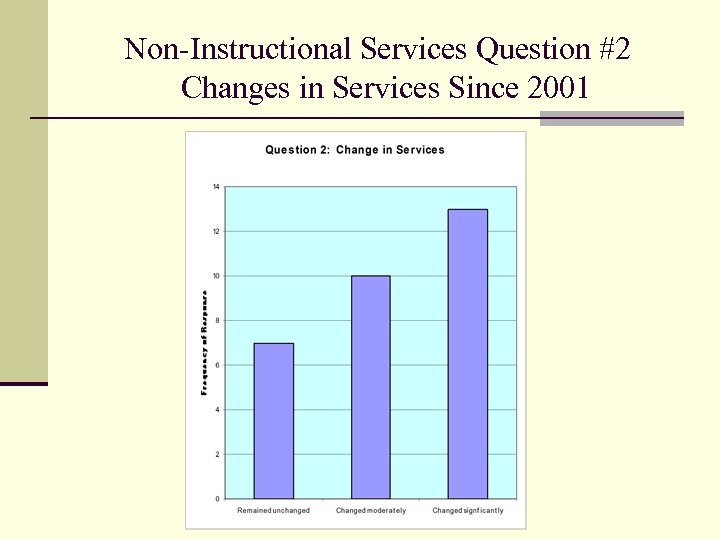 Non-Instructional Services Question #2 Changes in Services Since 2001