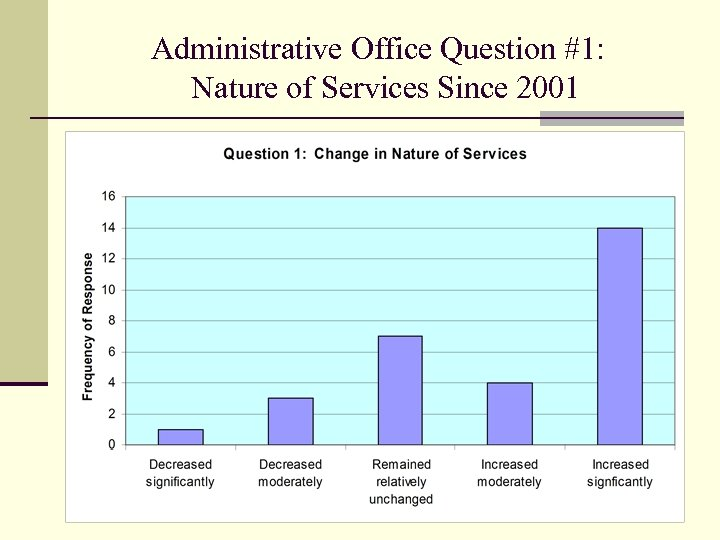 Administrative Office Question #1: Nature of Services Since 2001