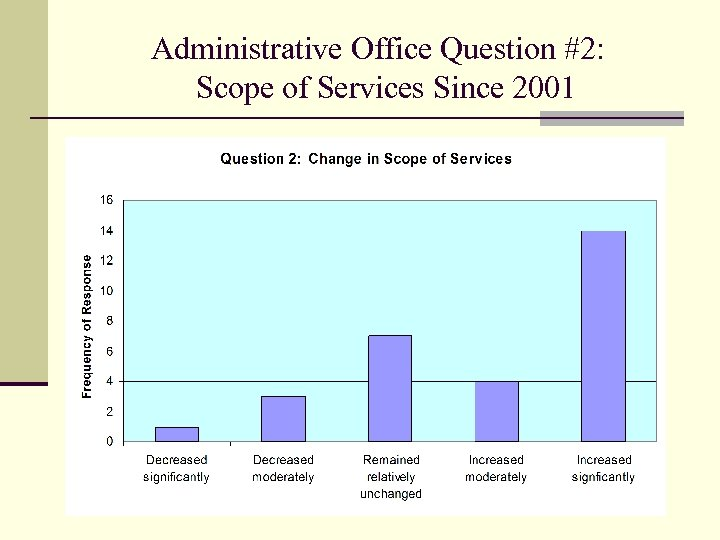 Administrative Office Question #2: Scope of Services Since 2001