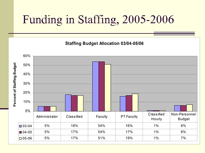 Funding in Staffing, 2005 -2006