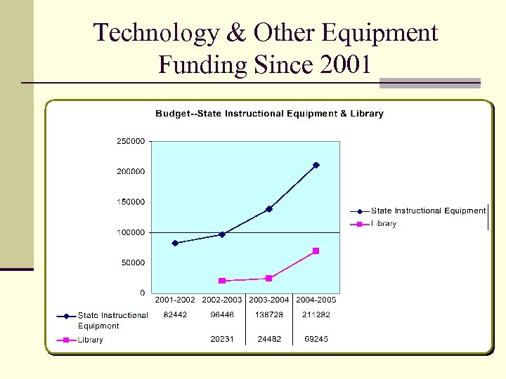 Technology & Other Equipment Funding Since 2001