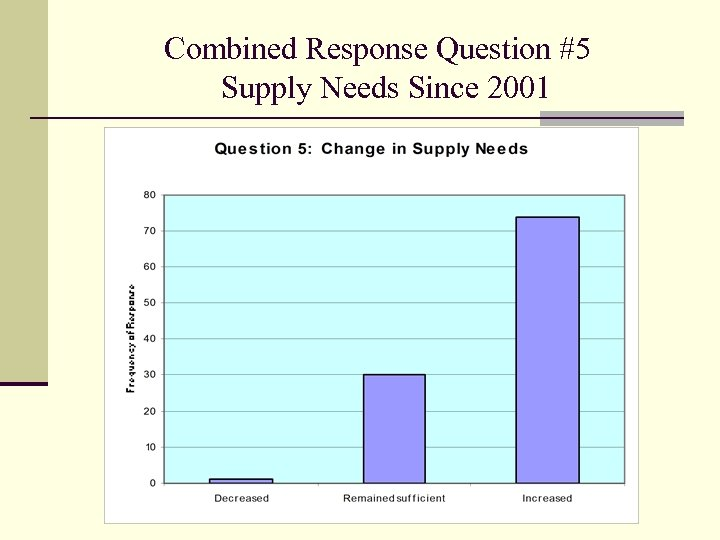 Combined Response Question #5 Supply Needs Since 2001