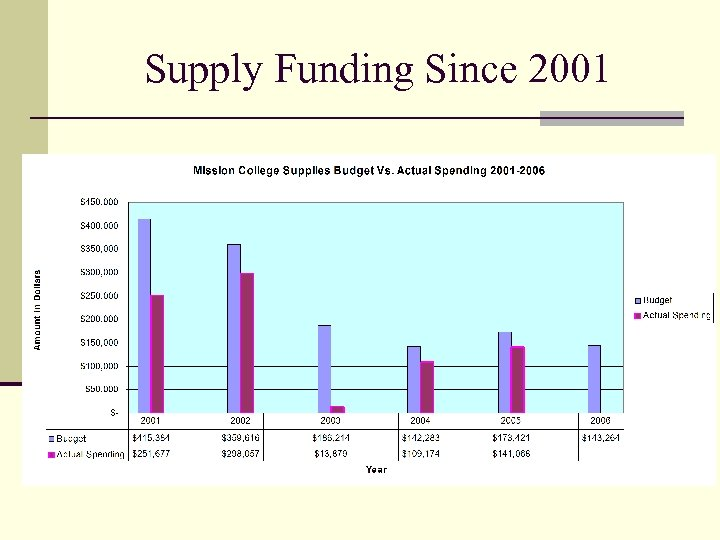 Supply Funding Since 2001