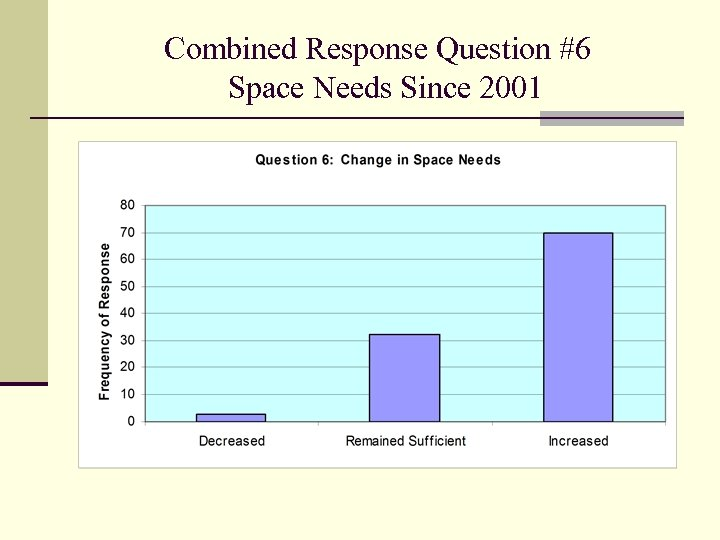 Combined Response Question #6 Space Needs Since 2001