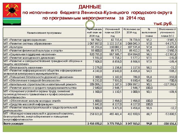 ДАННЫЕ по исполнению бюджета Ленинска-Кузнецкого городского округа по программным мероприятиям за 2014 год тыс.
