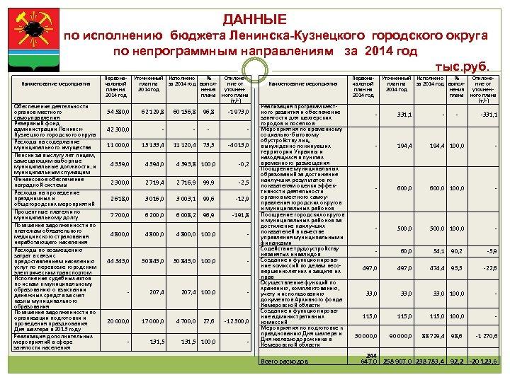ДАННЫЕ по исполнению бюджета Ленинска-Кузнецкого городского округа по непрограммным направлениям за 2014 год тыс.