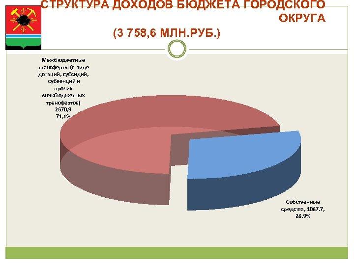 СТРУКТУРА ДОХОДОВ БЮДЖЕТА ГОРОДСКОГО ОКРУГА (3 758, 6 МЛН. РУБ. ) Межбюджетные трансферты (в