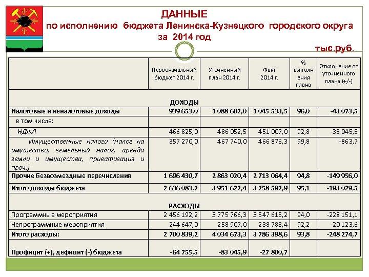 ДАННЫЕ по исполнению бюджета Ленинска-Кузнецкого городского округа за 2014 год тыс. руб. Первоначальный бюджет