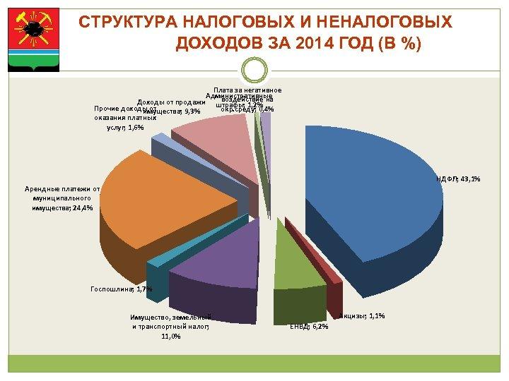СТРУКТУРА НАЛОГОВЫХ И НЕНАЛОГОВЫХ ДОХОДОВ ЗА 2014 ГОД (В %) Плата за негативное Административные