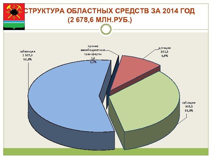 СТРУКТУРА ОБЛАСТНЫХ СРЕДСТВ ЗА 2014 ГОД (2 678, 6 МЛН. РУБ. ) субвенции 1