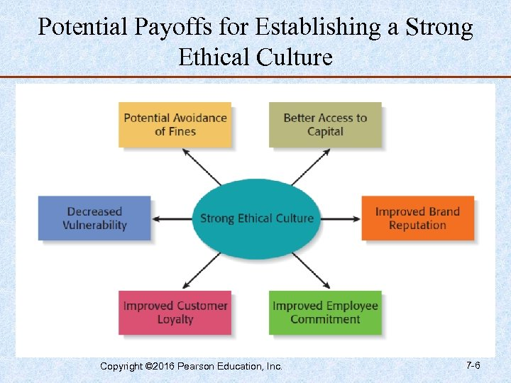 Potential Payoffs for Establishing a Strong Ethical Culture Copyright © 2016 Pearson Education, Inc.