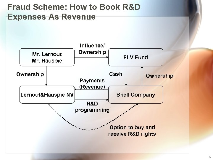 Fraud Scheme: How to Book R&D Expenses As Revenue Mr. Lernout Mr. Hauspie Influence/