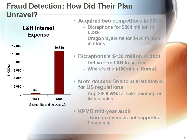Fraud Detection: How Did Their Plan Unravel? • Acquired two competitors in 2000 –