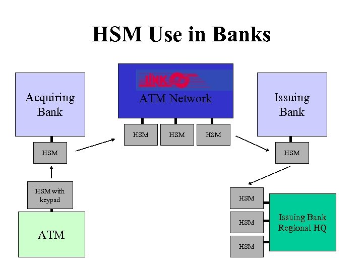 HSM Use in Banks Acquiring Bank Issuing Bank ATM Network HSM HSM HSM with