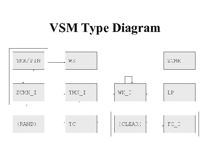 VSM Type Diagram
