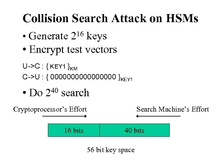 Collision Search Attack on HSMs • Generate 216 keys • Encrypt test vectors U->C