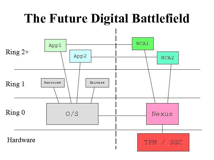 The Future Digital Battlefield Ring 2+ Ring 1 Ring 0 Hardware NCA 1 App